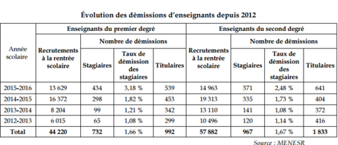 rapport_senat_demission_professeurs.png