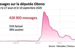 Volume des messages sur la députée Obono - Dentsu Consulting