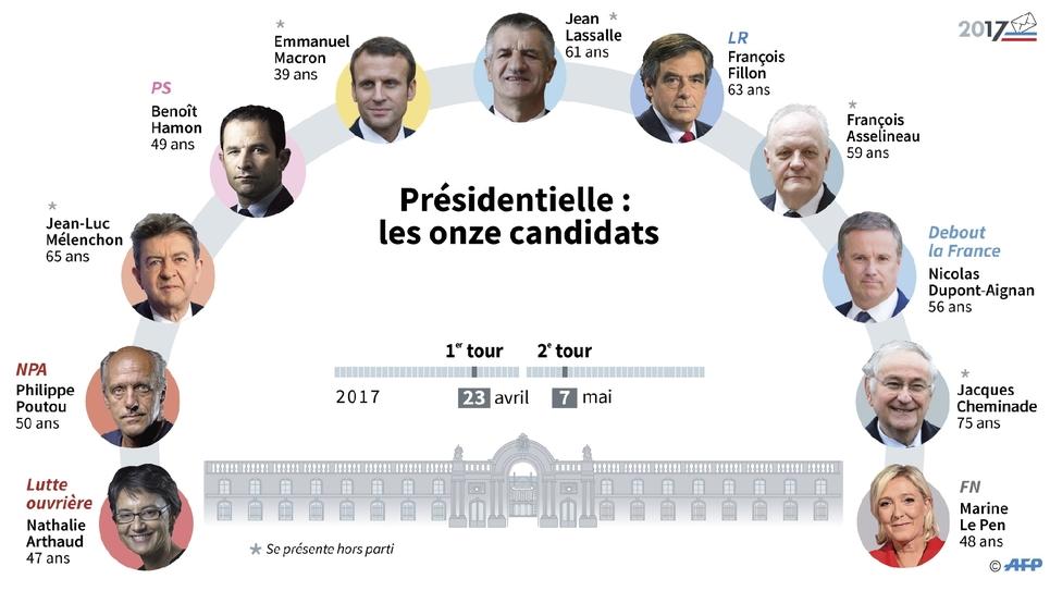 culture   les propositions des candidats