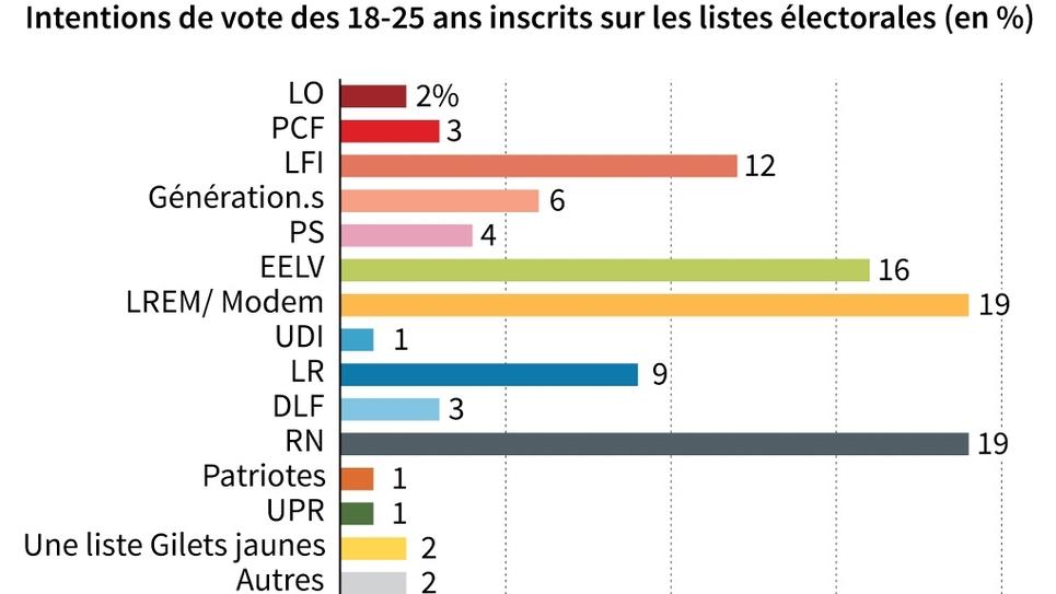 Le vote des jeunes aux européennes