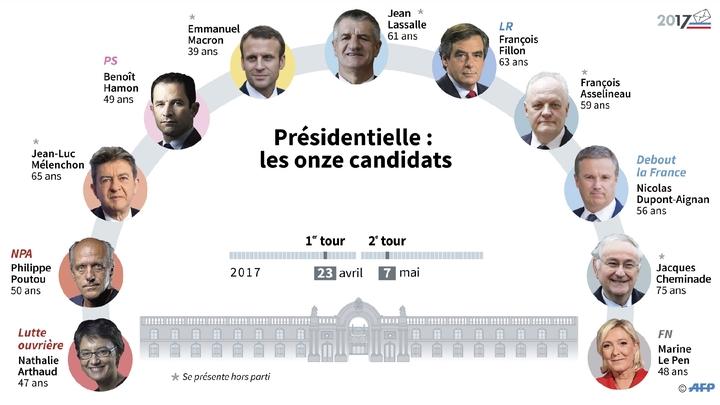 Les candidats à la présidentielle