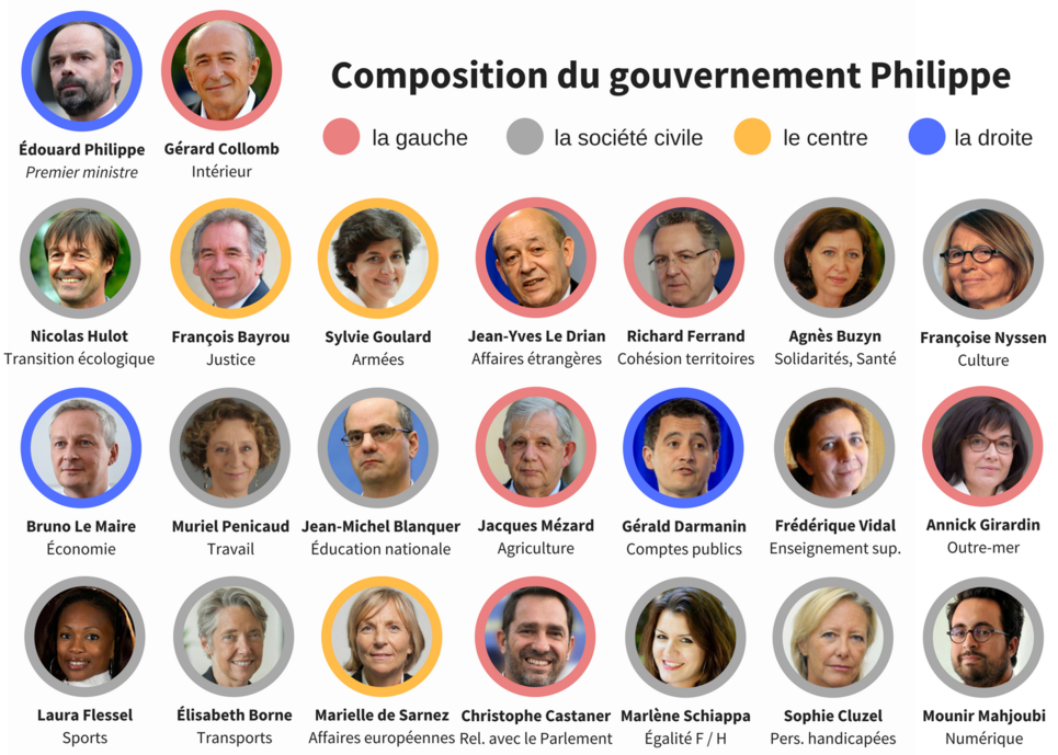 Gouvernement Philippe
