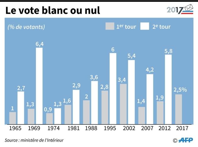 Présidentielle française: Emmanuel Macron remporterait le scrutin présidentiel avec 62% des voix