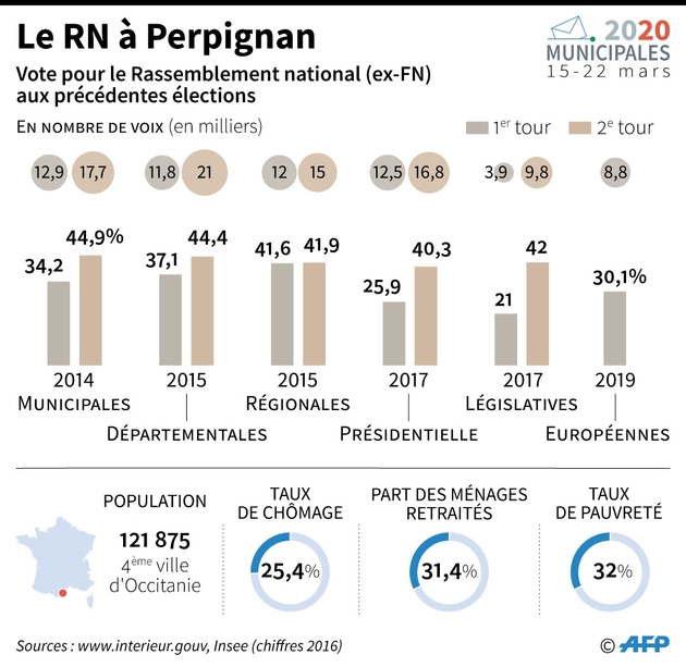 Le RN à Perpignan
