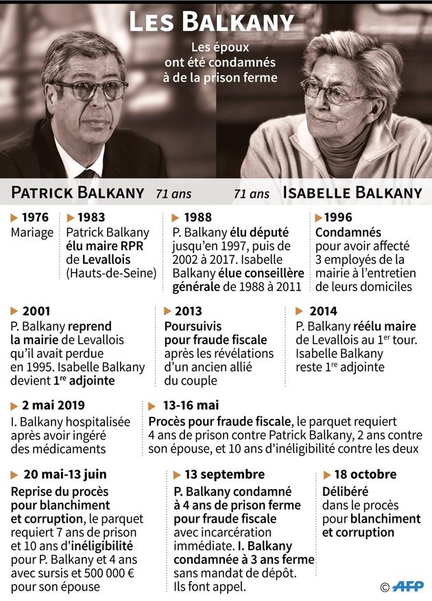 Le couple Balkany