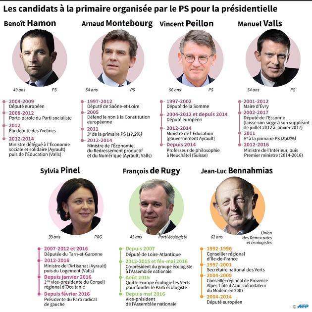 Les candidats à la primaire organisée par le PS