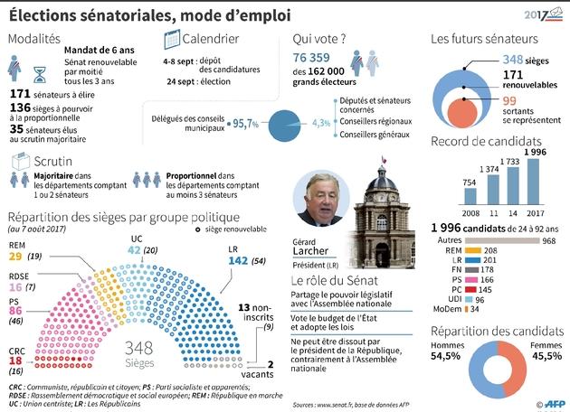 Elections sénatoriales, mode d'emploi et candidats
