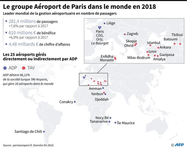 Les aéroports du groupe Aéroport de Paris dans le monde