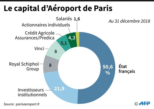 Le capital du groupe Aéroport de Paris