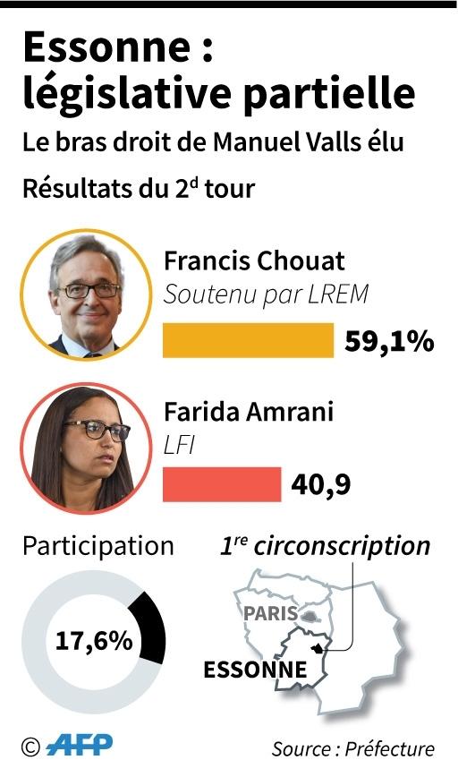 Législative partielle de l'Essonne
