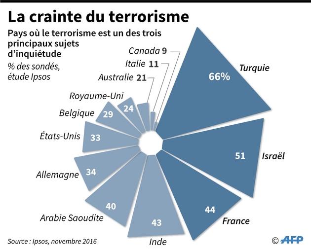 La crainte du terrorisme