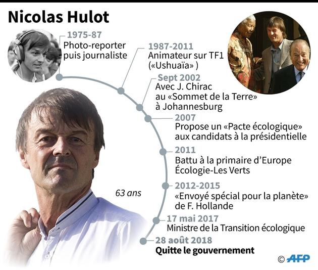 Grandes dates de Nicolas Hulot