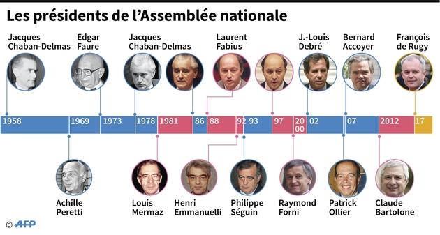 Les présidents de l'Assemblée nationale
