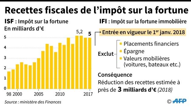Recettes fiscales de l'impôt sur la fortune