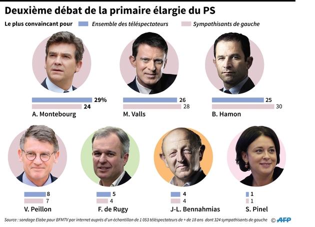 Deuxième débat de la primaire élargie du PS