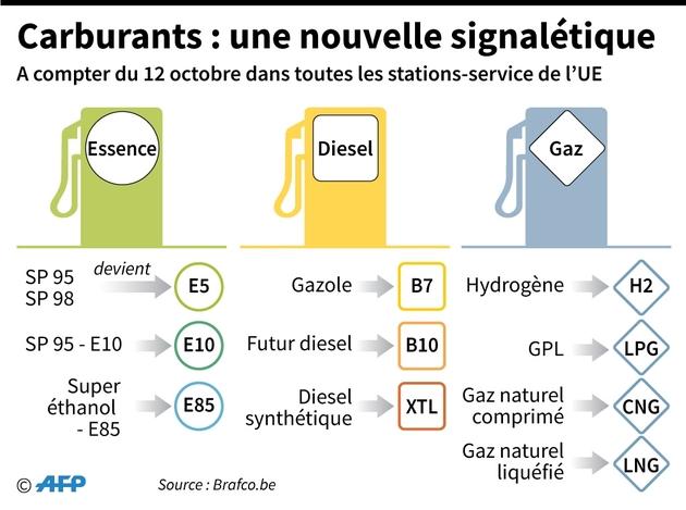 Carburants : une nouvelle signalétique