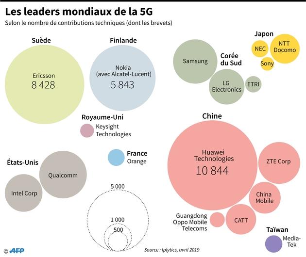 Les leaders mondiaux de la 5G