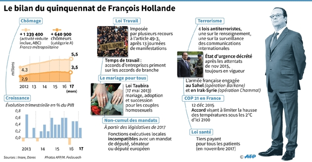 Les premiers pas d'Emmanuel Macron à l'Élysée
