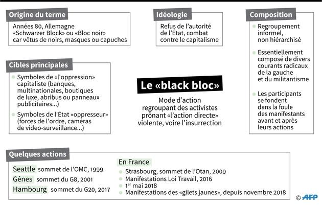 """Le """"black bloc"""""""