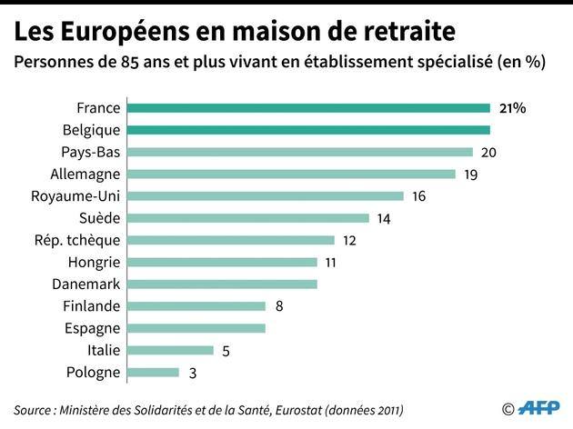 Les Européens en maison de retraite