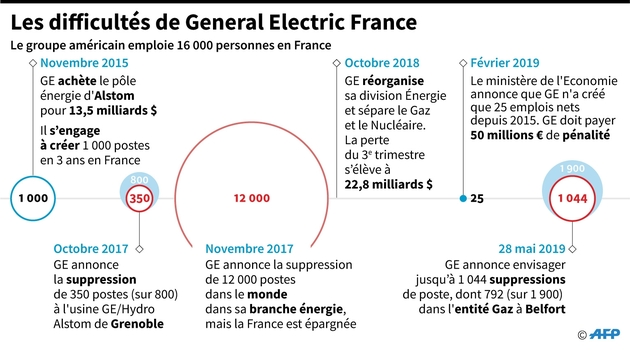 Les difficultés de General Electric en France