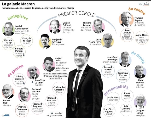 la galaxie d'Emmanuel Macron