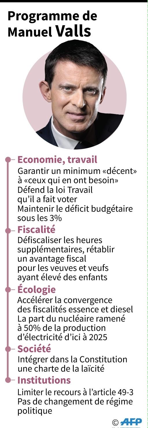 Programme de Manuel Valls