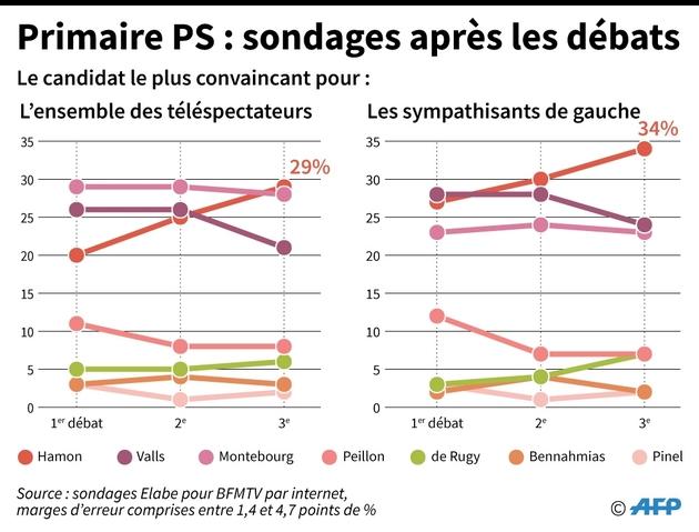 Primaire PS : sondages après les débats