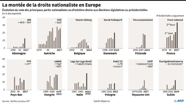 La montée de la droite nationaliste en Europe