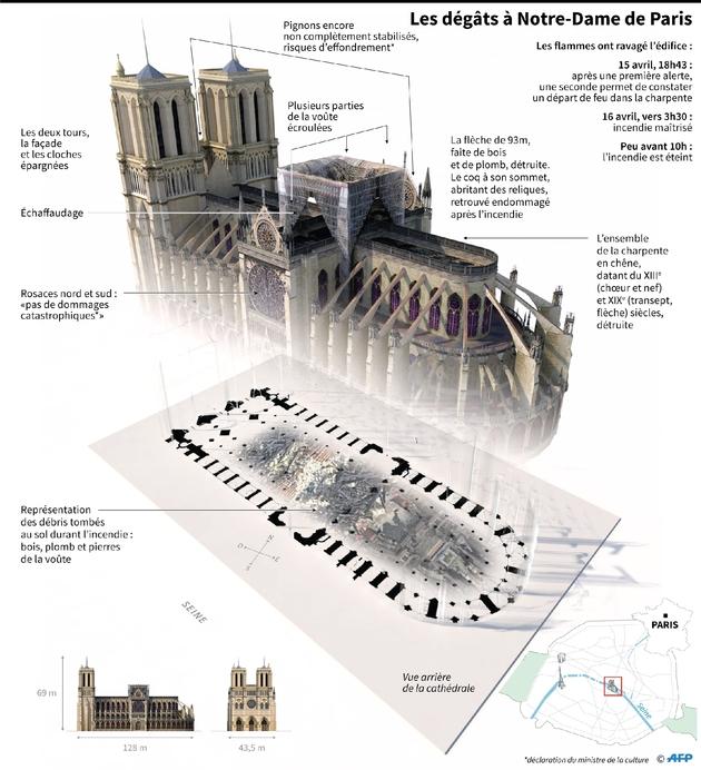 Les dégâts à Notre-Dame de Paris