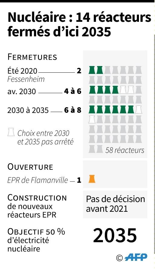 Nucléaire: 14 réacteurs fermés d'ici 2035