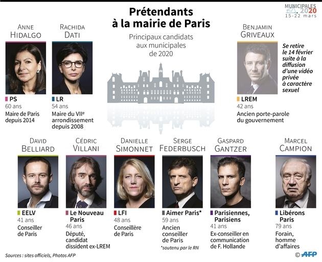 Prétendants à la mairie de Paris