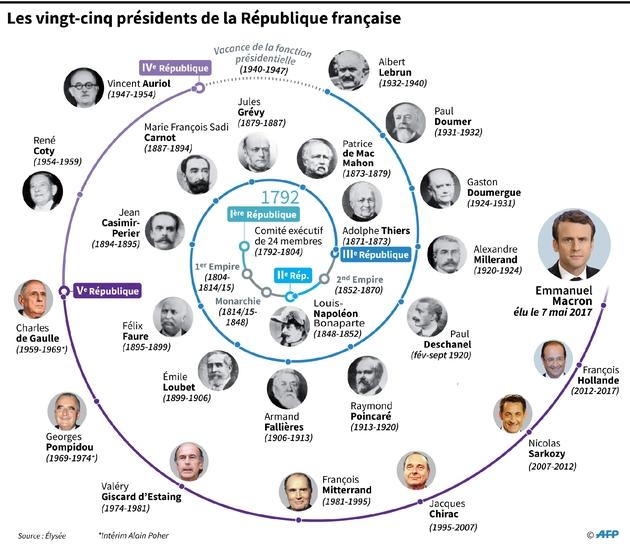 Les 25 présidents de la République française