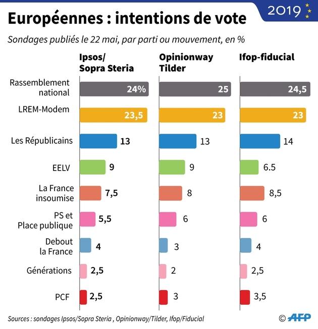 Européennes : intentions de vote