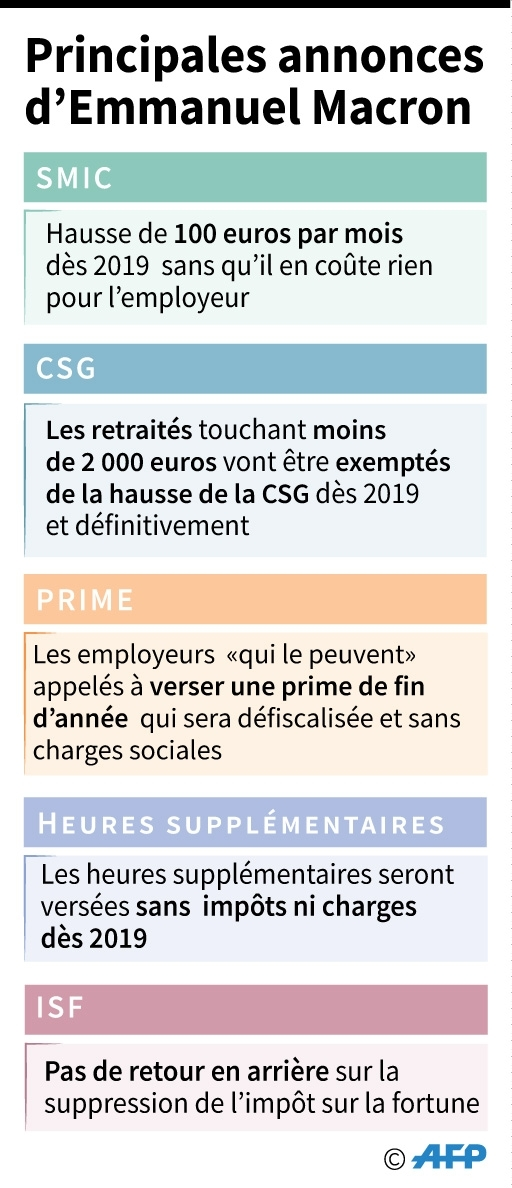"""""""Gilets jaunes"""" : principales annonces d'Emmanuel Macron"""