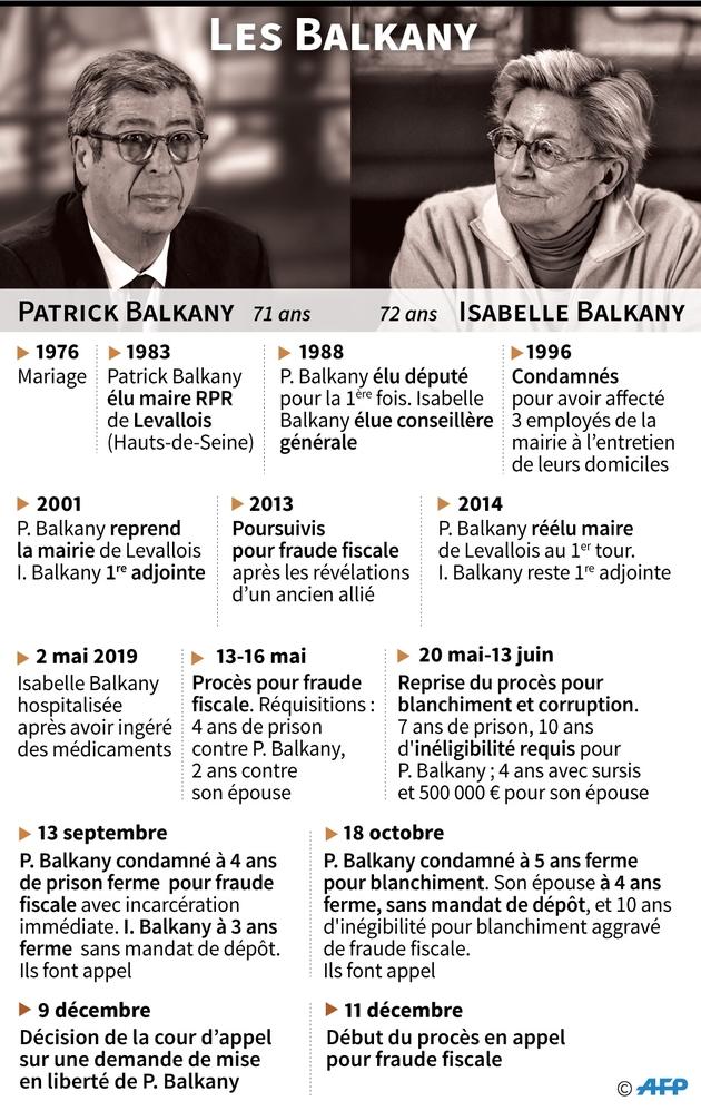 Dates clés des ennuis judiciaires des Balkany