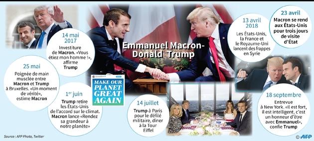 Emmanuel Macron-Donald Trump