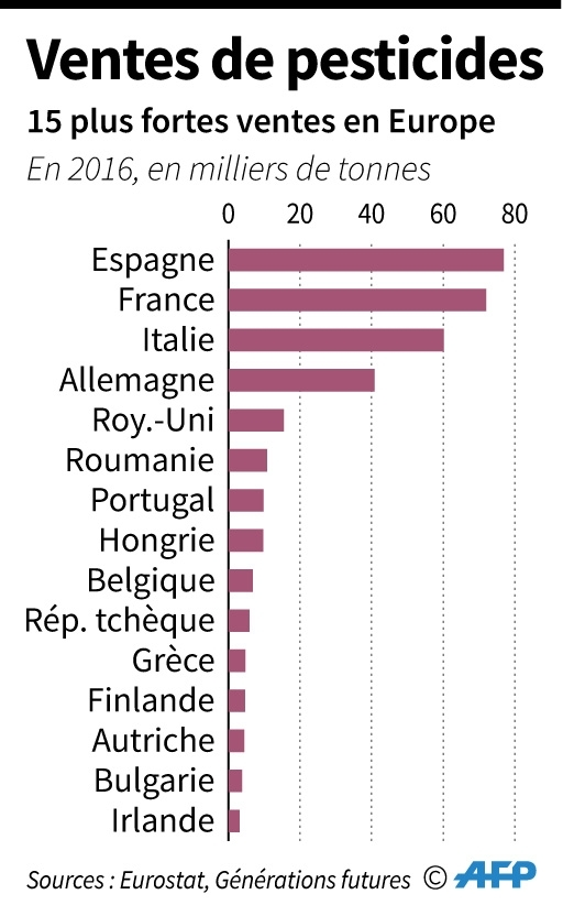 Les ventes de pesticides en Europe