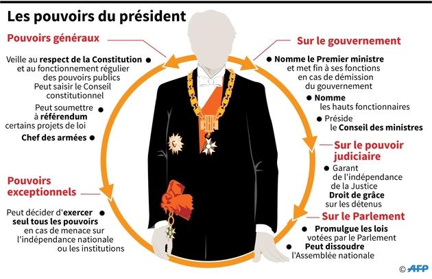 Les pouvoirs du président