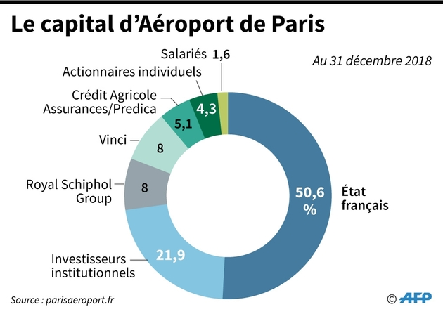 Le capital du groupe Aéroport de Paris