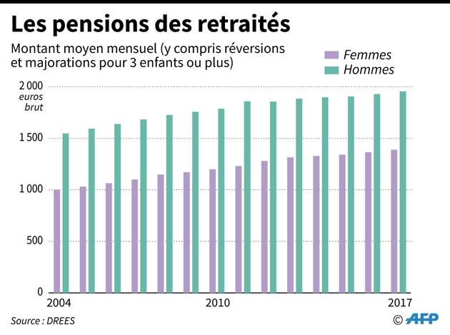 Les pensions des retraités