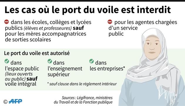 Les cas où le port du voile est interdit en France