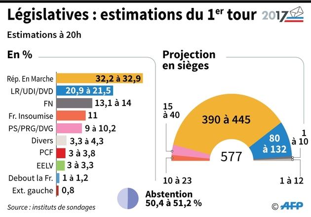 Macron se prépare l'Assemblée la plus mal élue de la Ve République