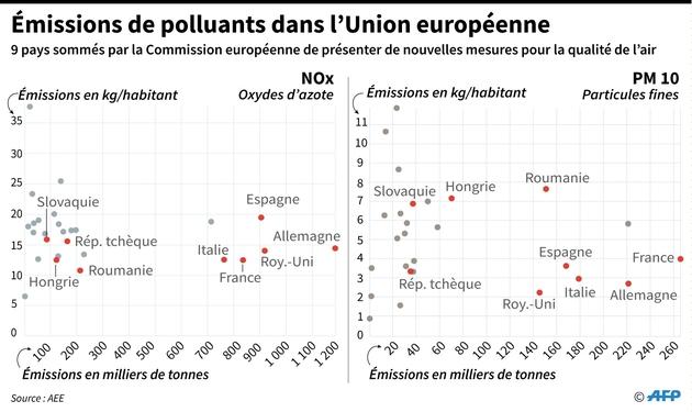 Émissions de polluants dans l'Union européenne