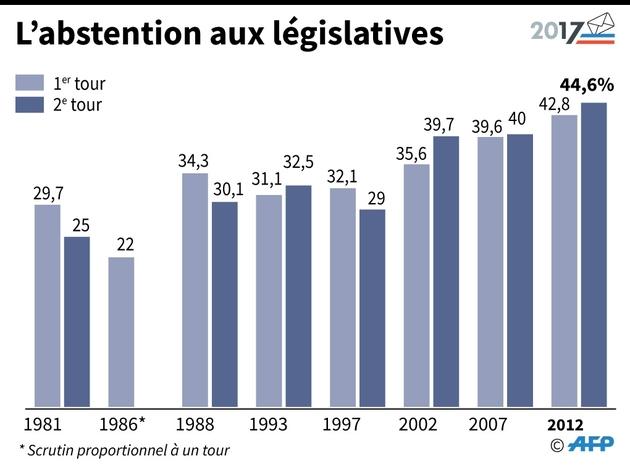 L'abstention aux législatives