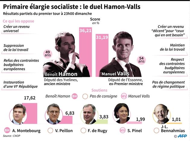 Primaire élargie socialiste : présentation du duel Hamon-Valls