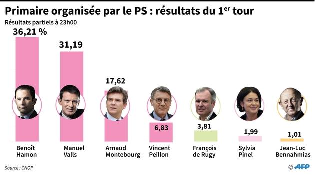 Les scores des 7 candidats au 1er tour de la primaire élargie du PS