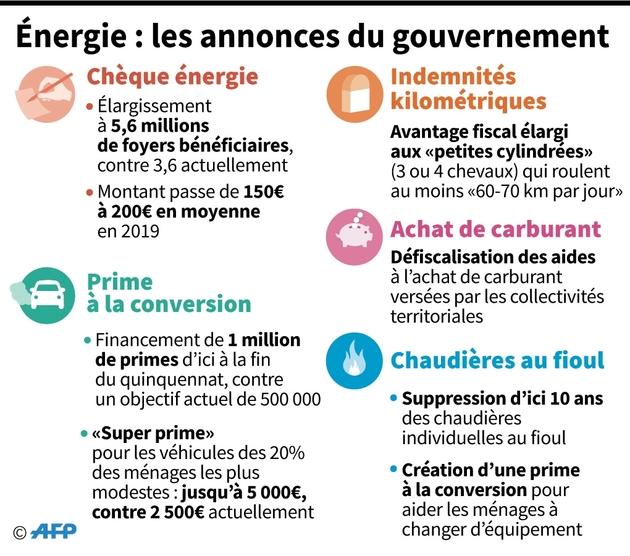 Énergie : les annonces du gouvernement