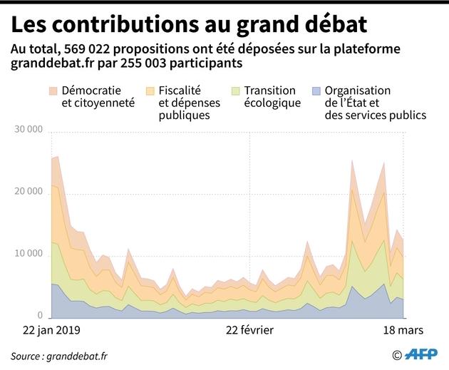 Les contributions au grand débat