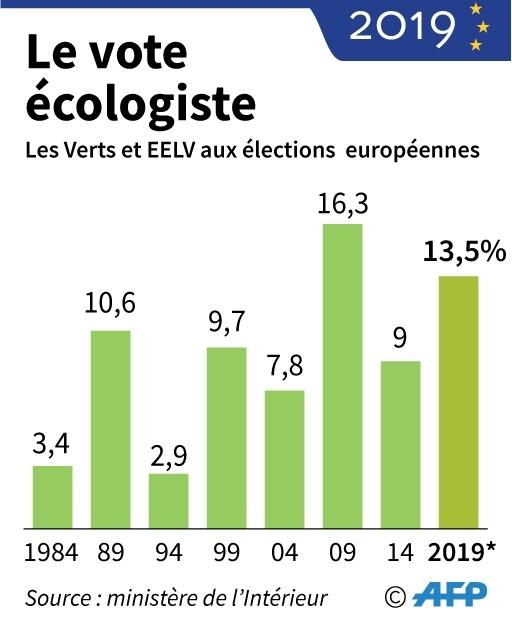 Le vote écologiste
